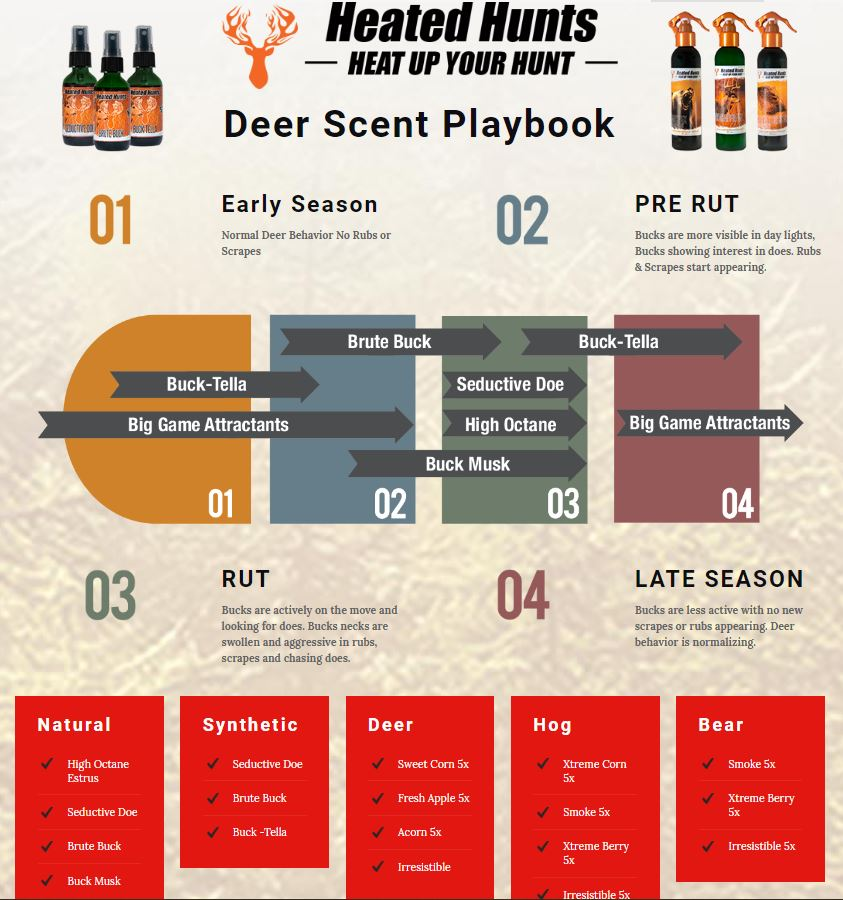 Effectively Using Deer Scents During Deer Season l Deer Hunting